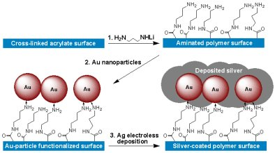 Electroless metallization onto polymeric surfaces